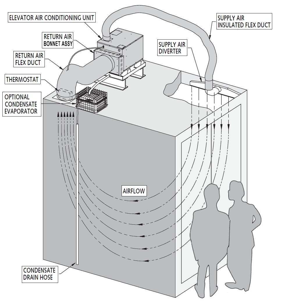 air conditioner drain diagram elevator air conditioner with heater  elevator air conditioner with heater